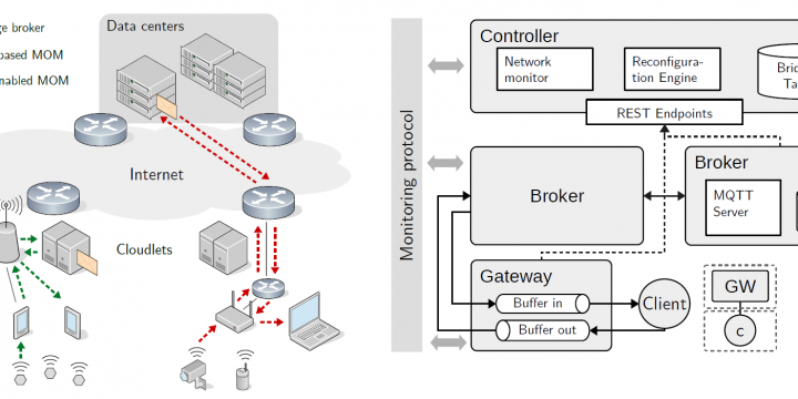 EMMA: Distributed QoS-Aware MQTT Middleware for Edge Computing Applications