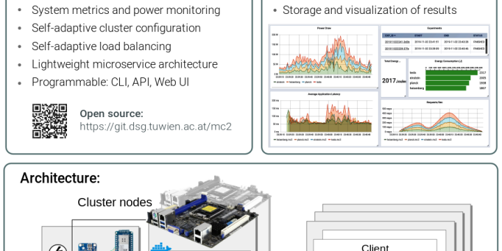 Demo: A System for Operating Energy-Aware Cloudlets