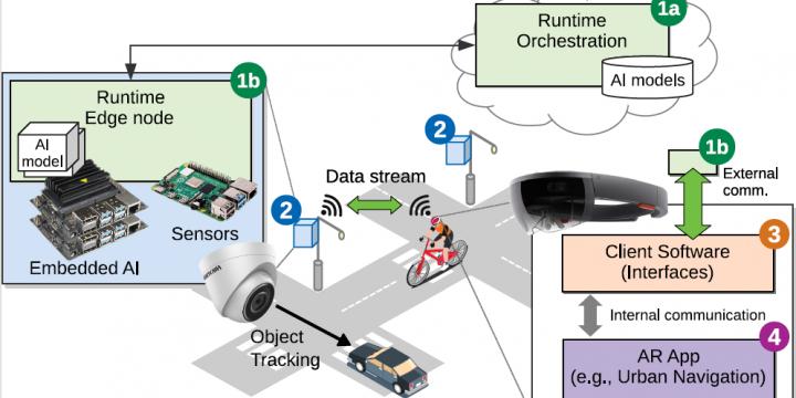 Towards a Platform for Smart City-Scale Cognitive Assistance Applications.